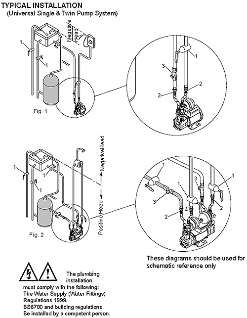 Proper of Installation of Shower Pumps